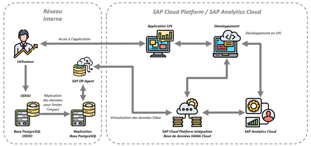 Architecture Odoo - SAP Cloud Platform - SAP Analytics Cloud