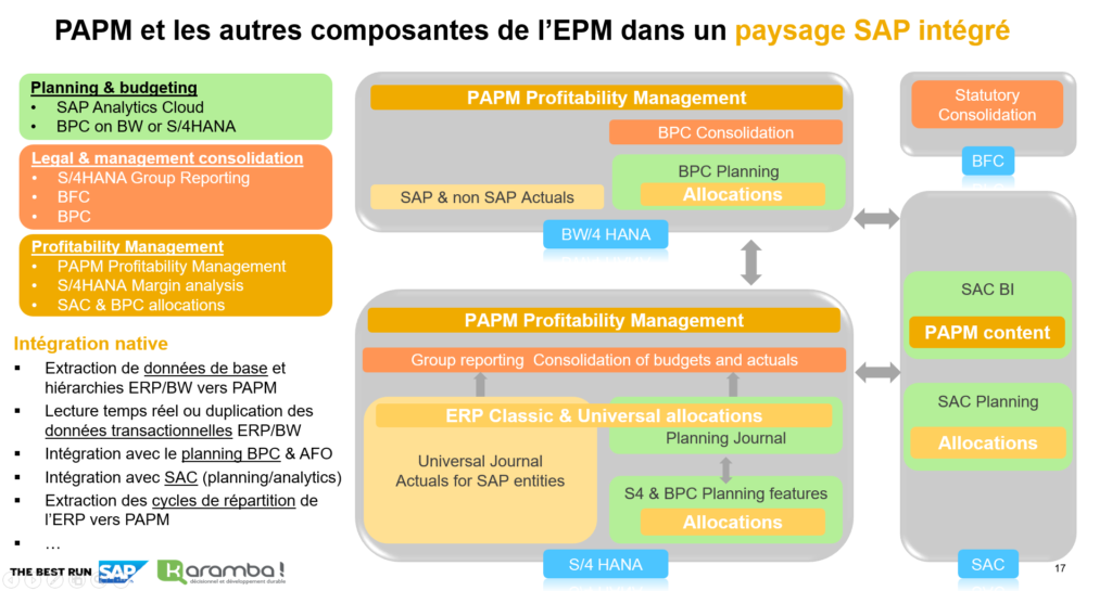 Examples of architecture with SAP PAPM
